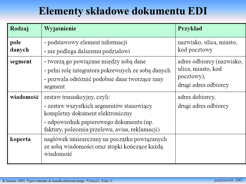 Elementy składowe dokumentu EDI