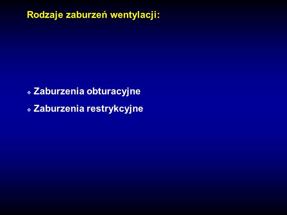Rodzaje zaburzeń wentylacji: