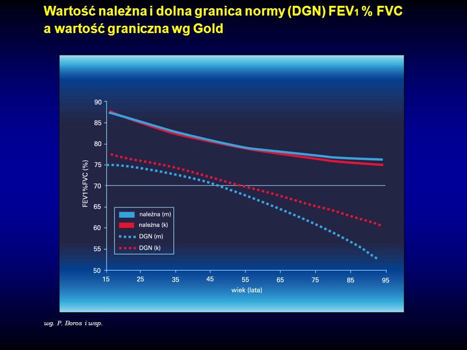 Wartość należna i dolna granica normy (DGN) FEV1 % FVC