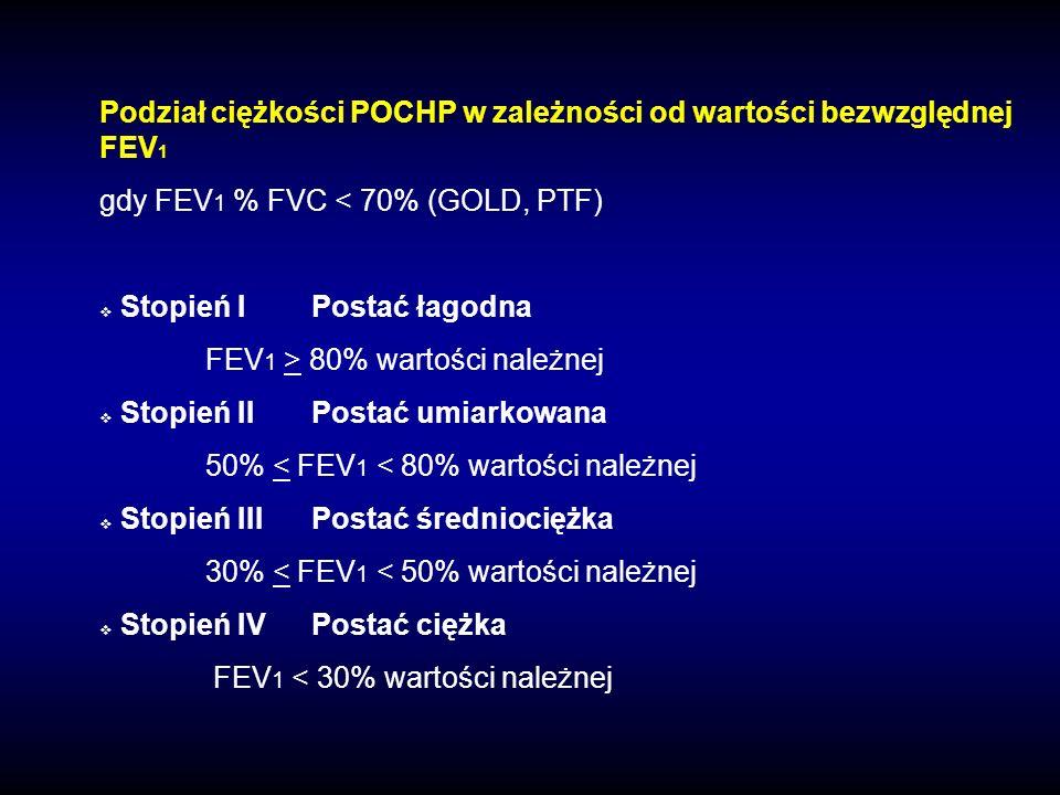 Podział ciężkości POCHP w zależności od wartości bezwzględnej FEV1