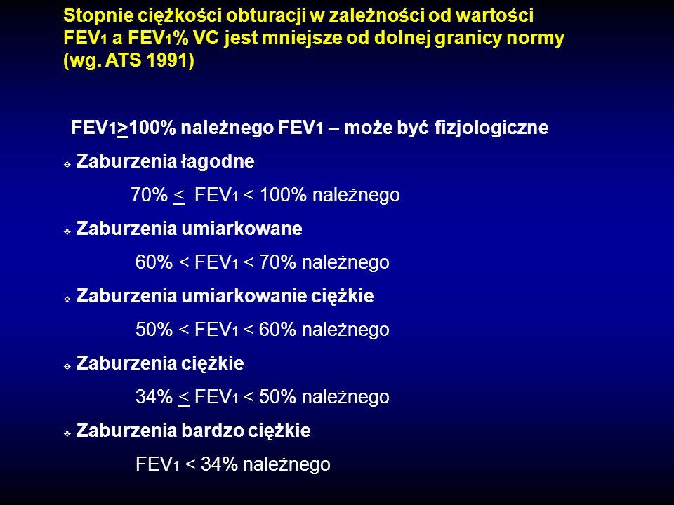70% < FEV1 < 100% należnego Zaburzenia umiarkowane