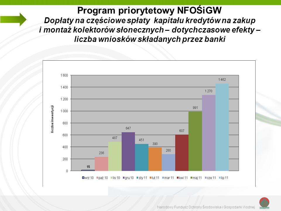 Program priorytetowy NFOŚiGW Dopłaty na częściowe spłaty kapitału kredytów na zakup i montaż kolektorów słonecznych – dotychczasowe efekty – liczba wniosków składanych przez banki