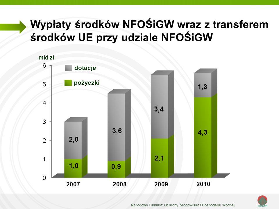 Wypłaty środków NFOŚiGW wraz z transferem środków UE przy udziale NFOŚiGW
