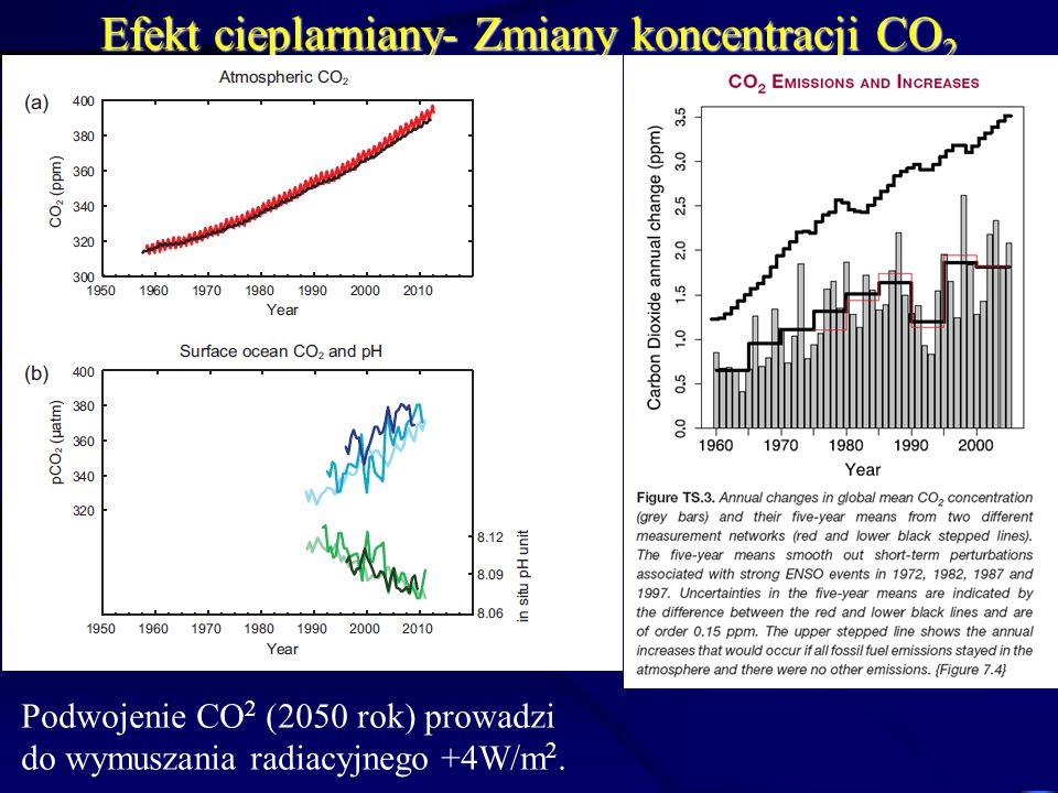 Efekt cieplarniany- Zmiany koncentracji CO2