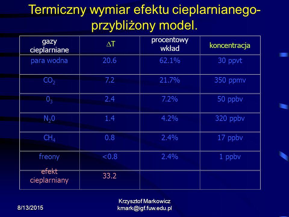 Termiczny wymiar efektu cieplarnianego- przybliżony model.