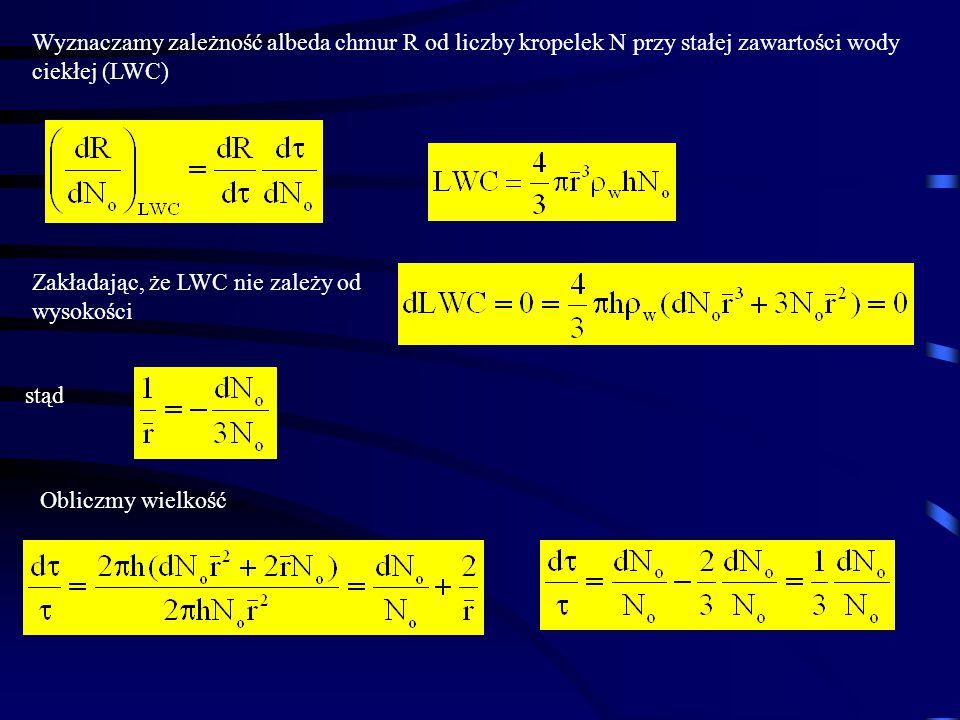 Wyznaczamy zależność albeda chmur R od liczby kropelek N przy stałej zawartości wody ciekłej (LWC)