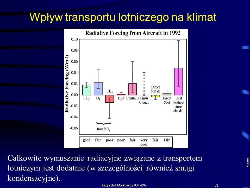 Wpływ transportu lotniczego na klimat