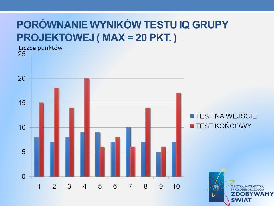 Porównanie wyników testu iQ grupy projektowej ( max = 20 pkt. )