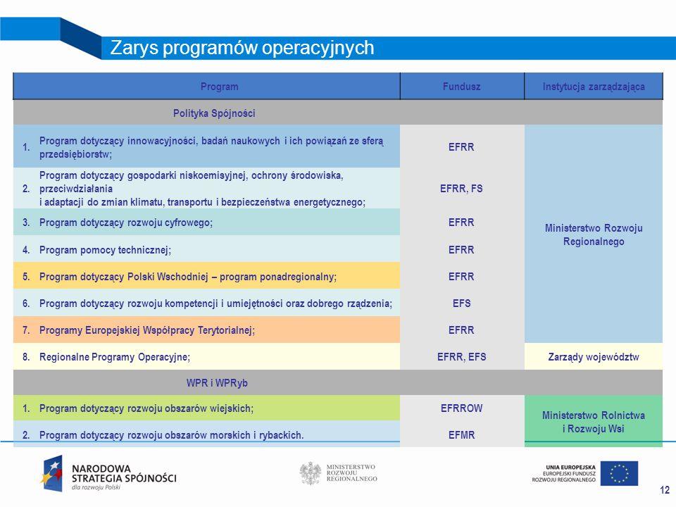Zarys programów operacyjnych