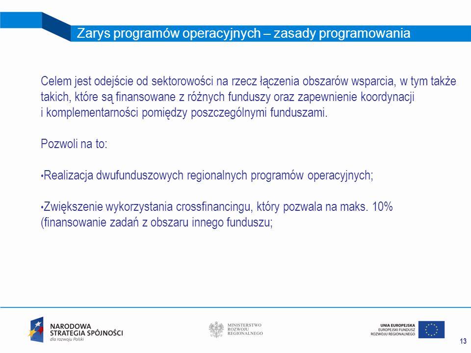 Zarys programów operacyjnych – zasady programowania