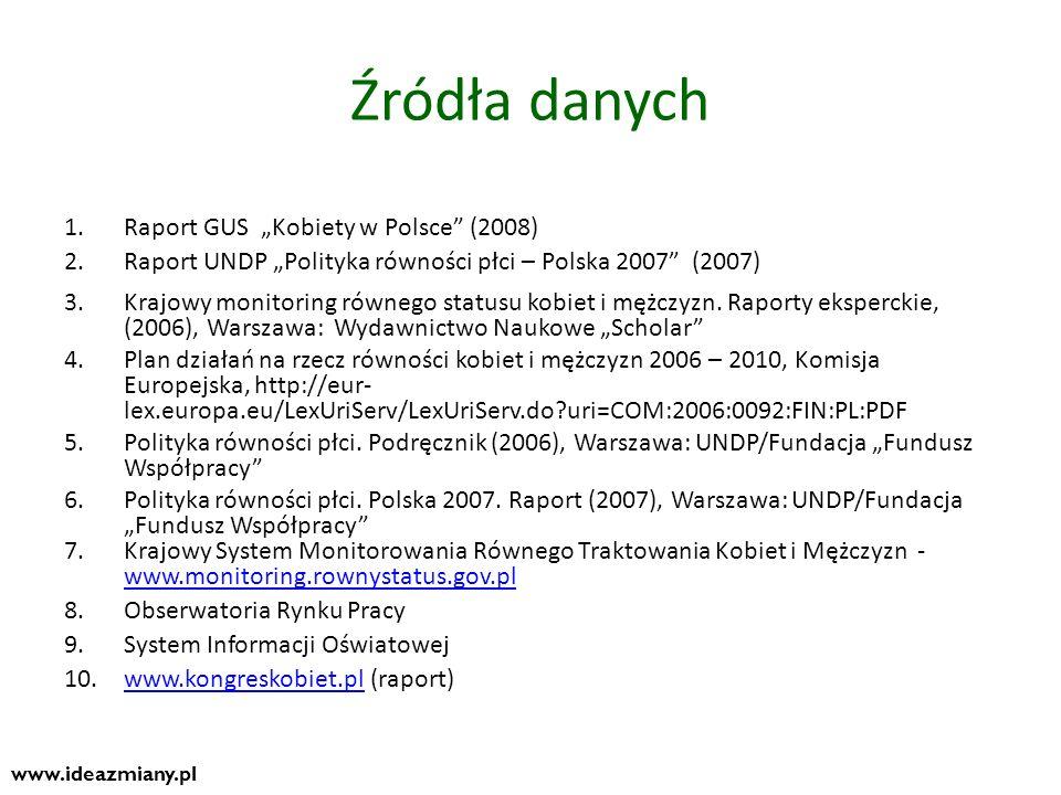 """Źródła danych Raport GUS """"Kobiety w Polsce (2008)"""