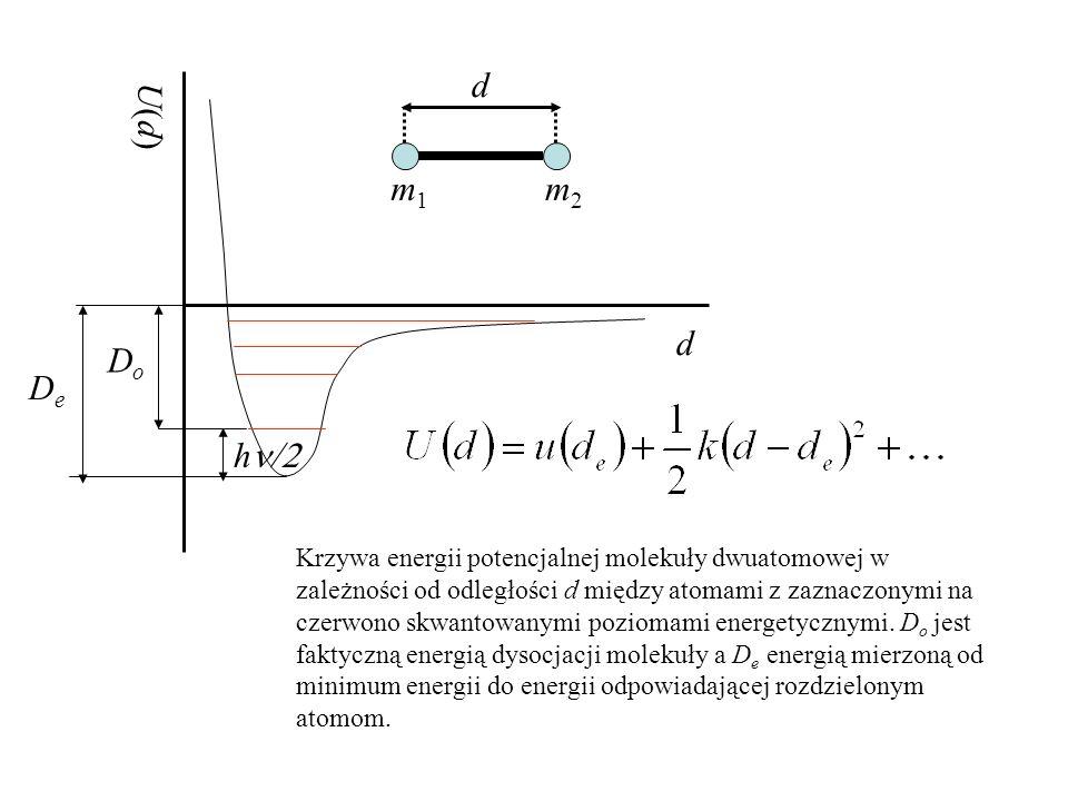 dU(d) m1. m2. d. Do. De. hn/2.