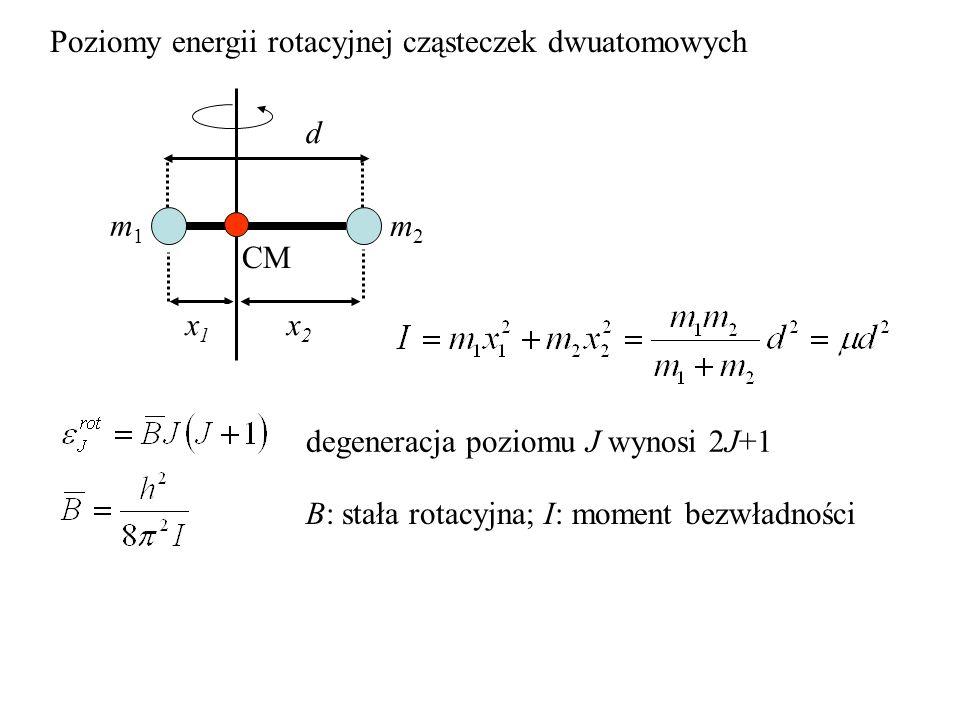 Poziomy energii rotacyjnej cząsteczek dwuatomowych