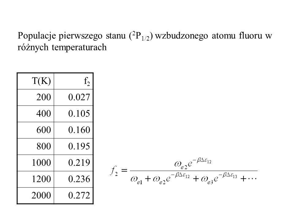 Populacje pierwszego stanu (2P1/2) wzbudzonego atomu fluoru w różnych temperaturach