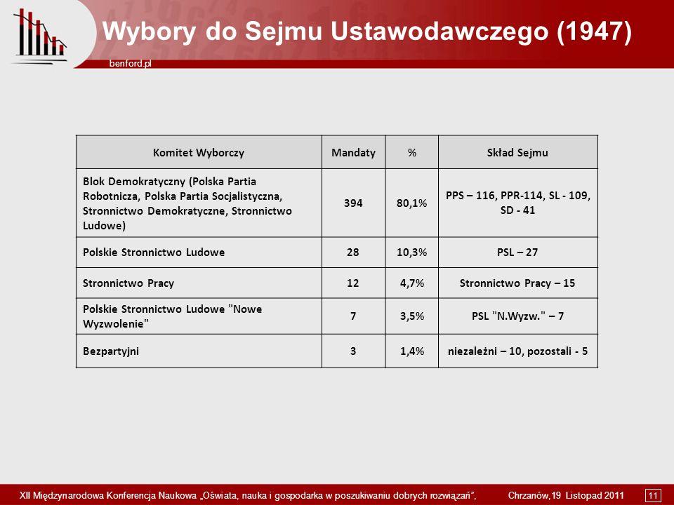 Wybory do Sejmu Ustawodawczego (1947) niezależni – 10, pozostali - 5