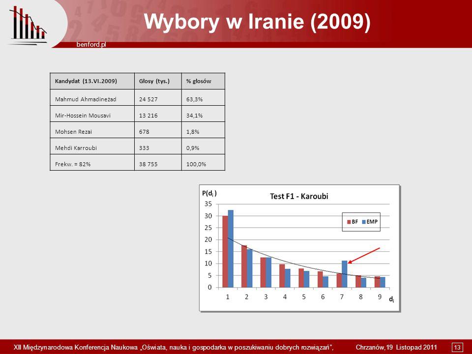 Wybory w Iranie (2009) Kandydat (13.VI.2009) Głosy (tys.) % głosów
