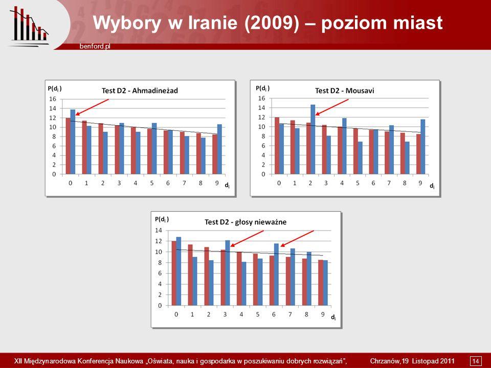 Wybory w Iranie (2009) – poziom miast