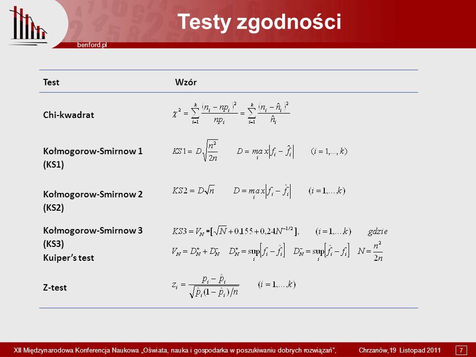 Testy zgodności Test Wzór Chi-kwadrat Kołmogorow-Smirnow 1 (KS1)