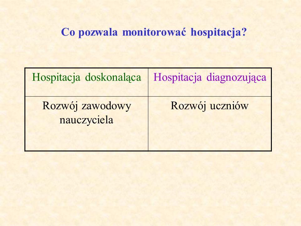 Co pozwala monitorować hospitacja
