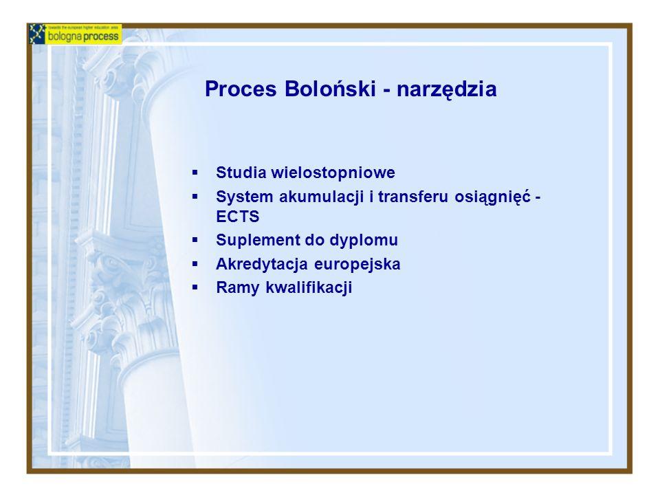 Proces Boloński - narzędzia