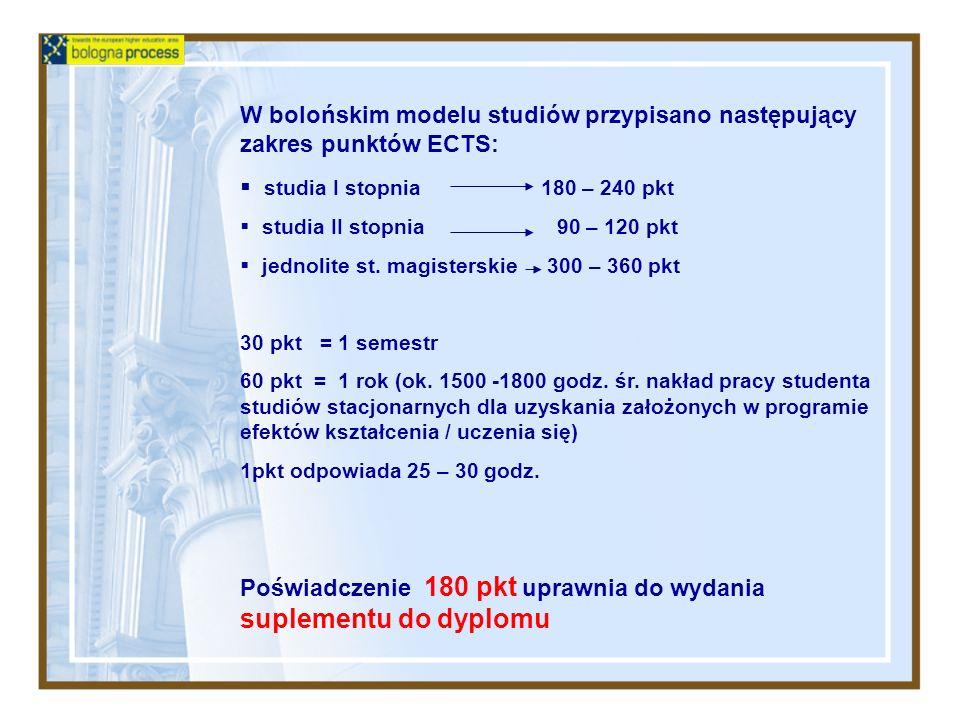 W bolońskim modelu studiów przypisano następujący zakres punktów ECTS:
