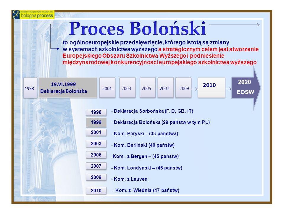 Proces Bolońskito ogólnoeuropejskie przedsięwzięcie, którego istotą są zmiany.