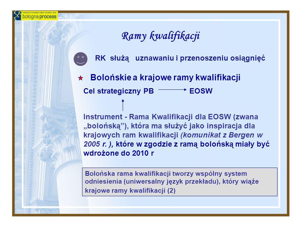 Ramy kwalifikacji Bolońskie a krajowe ramy kwalifikacji