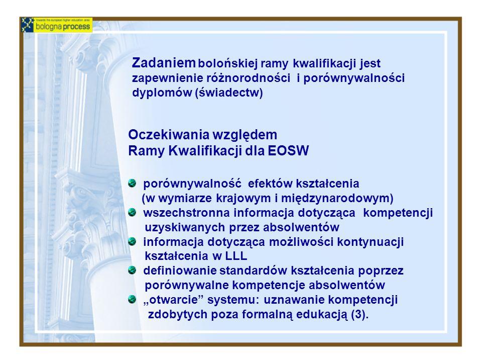 Oczekiwania względem Ramy Kwalifikacji dla EOSW