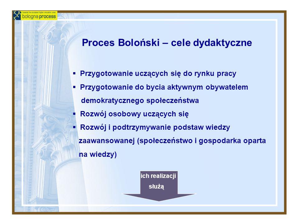 Proces Boloński – cele dydaktyczne