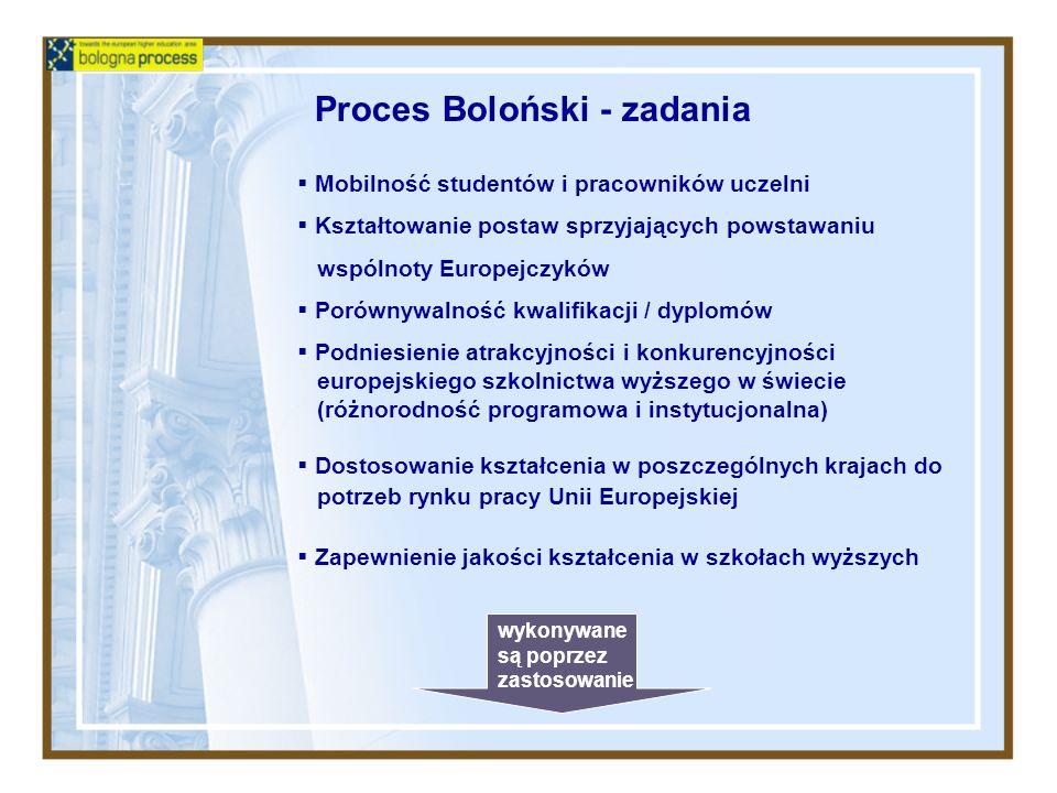 Proces Boloński - zadania