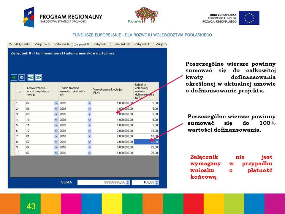 Poszczególne wiersze powinny sumować się do całkowitej kwoty dofinansowania określonej w aktualnej umowie o dofinansowanie projektu.