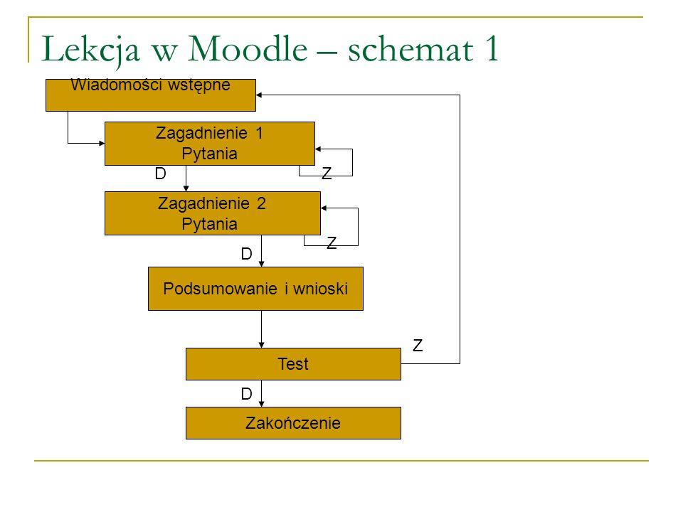 Lekcja w Moodle – schemat 1