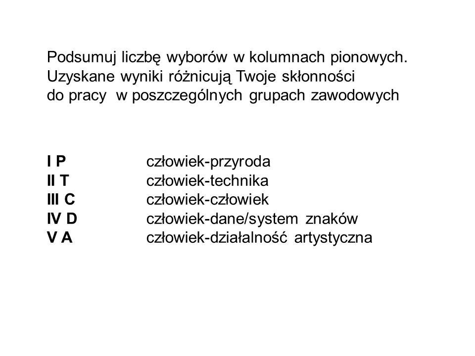 Podsumuj liczbę wyborów w kolumnach pionowych.