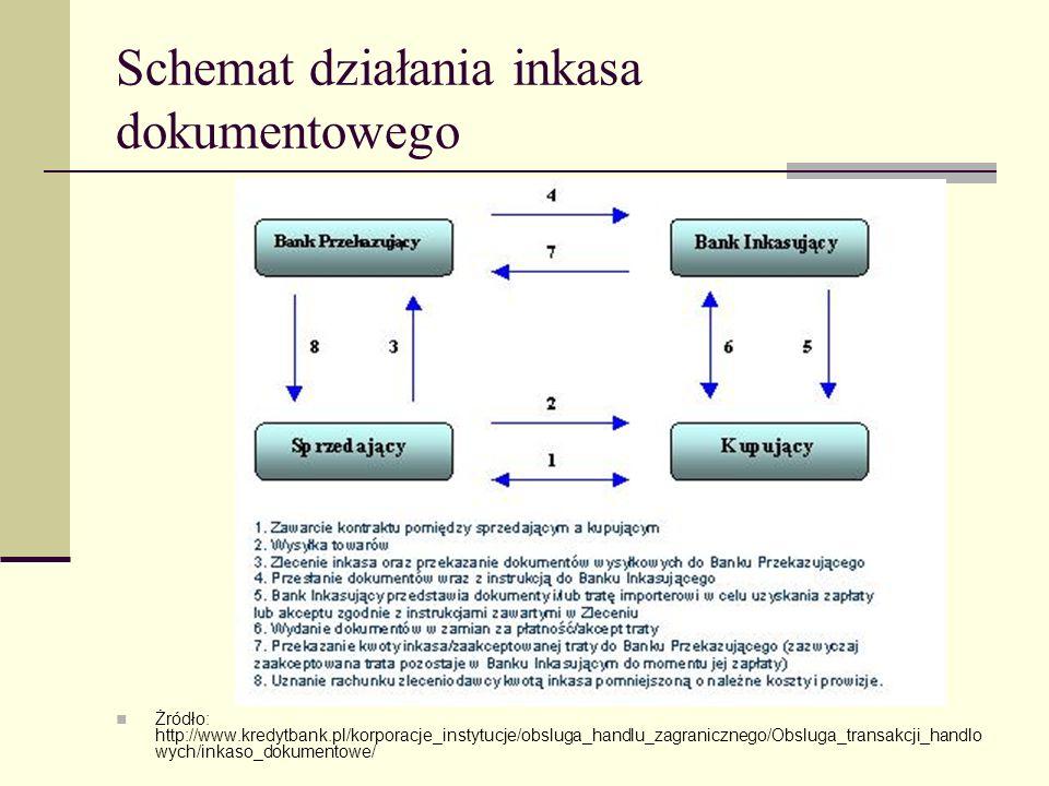 Schemat działania inkasa dokumentowego