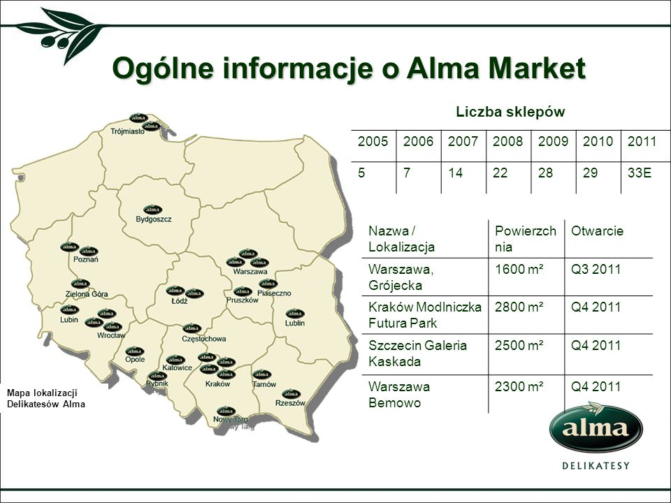 Ogólne informacje o Alma Market