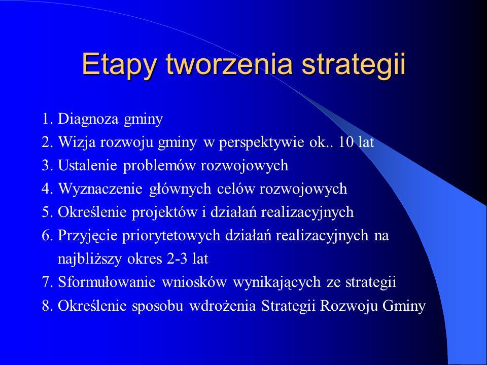 Etapy tworzenia strategii