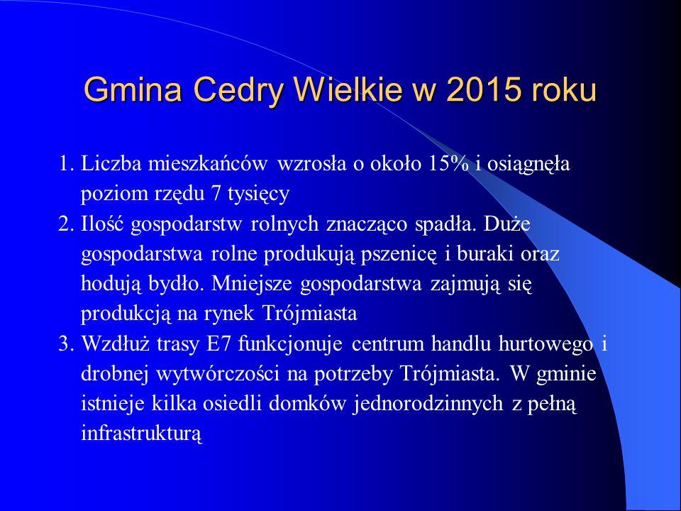 Gmina Cedry Wielkie w 2015 roku