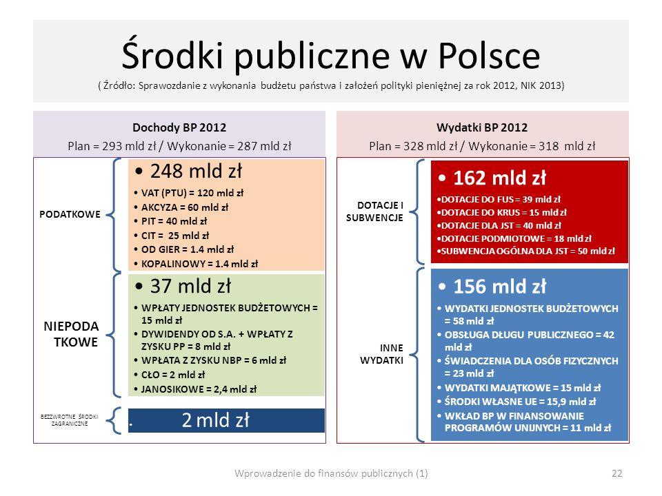 Środki publiczne w Polsce ( Źródło: Sprawozdanie z wykonania budżetu państwa i założeń polityki pieniężnej za rok 2012, NIK 2013)