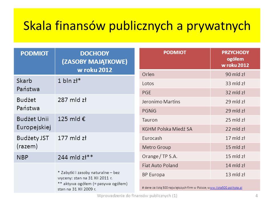 Skala finansów publicznych a prywatnych