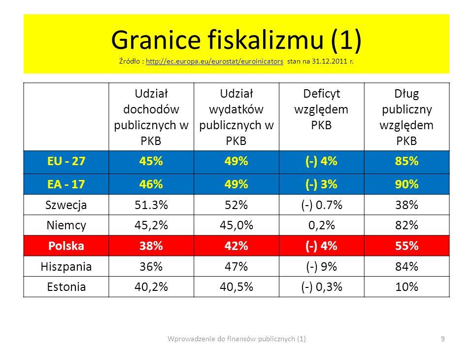 Granice fiskalizmu (1) Źródło : http://ec. europa