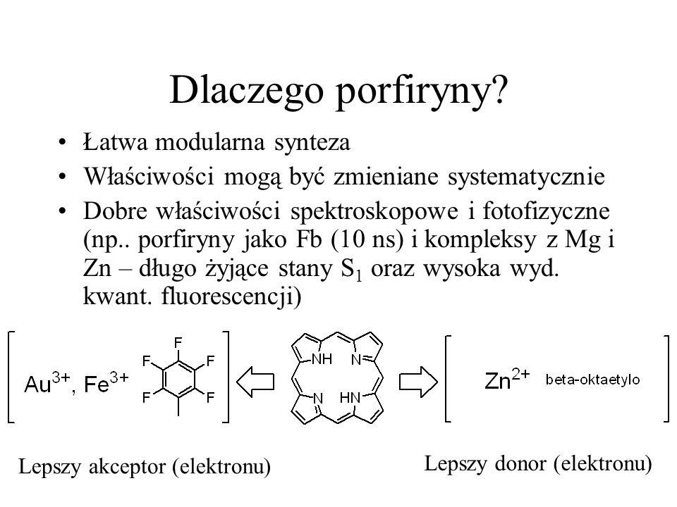 Dlaczego porfiryny Łatwa modularna synteza