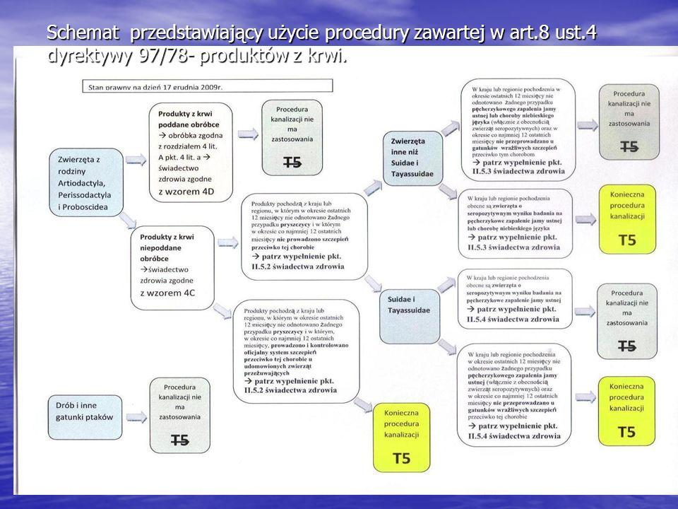 Schemat przedstawiający użycie procedury zawartej w art. 8 ust
