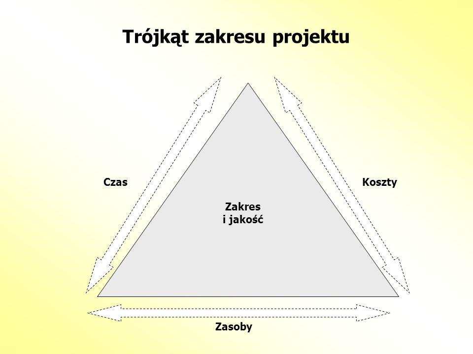 Trójkąt zakresu projektu