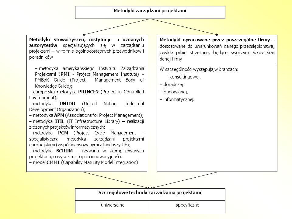 Metodyki zarządzani projektami