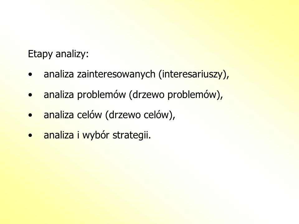 Etapy analizy:analiza zainteresowanych (interesariuszy), analiza problemów (drzewo problemów), analiza celów (drzewo celów),