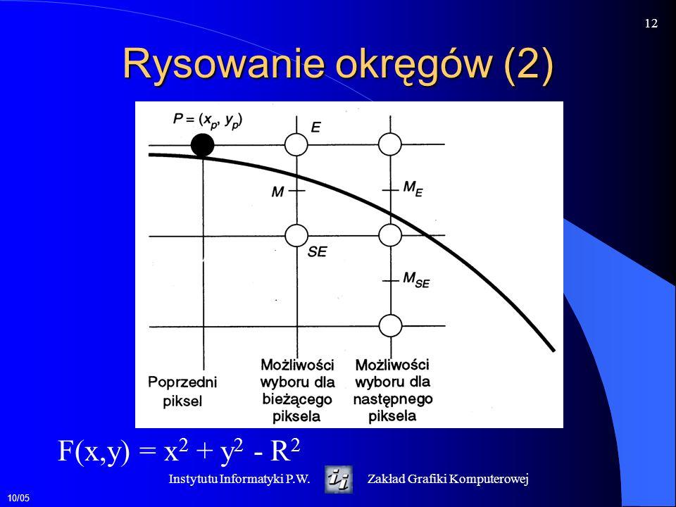 Rysowanie okręgów (2) F(x,y) = x2 + y2 - R2 Instytutu Informatyki P.W.