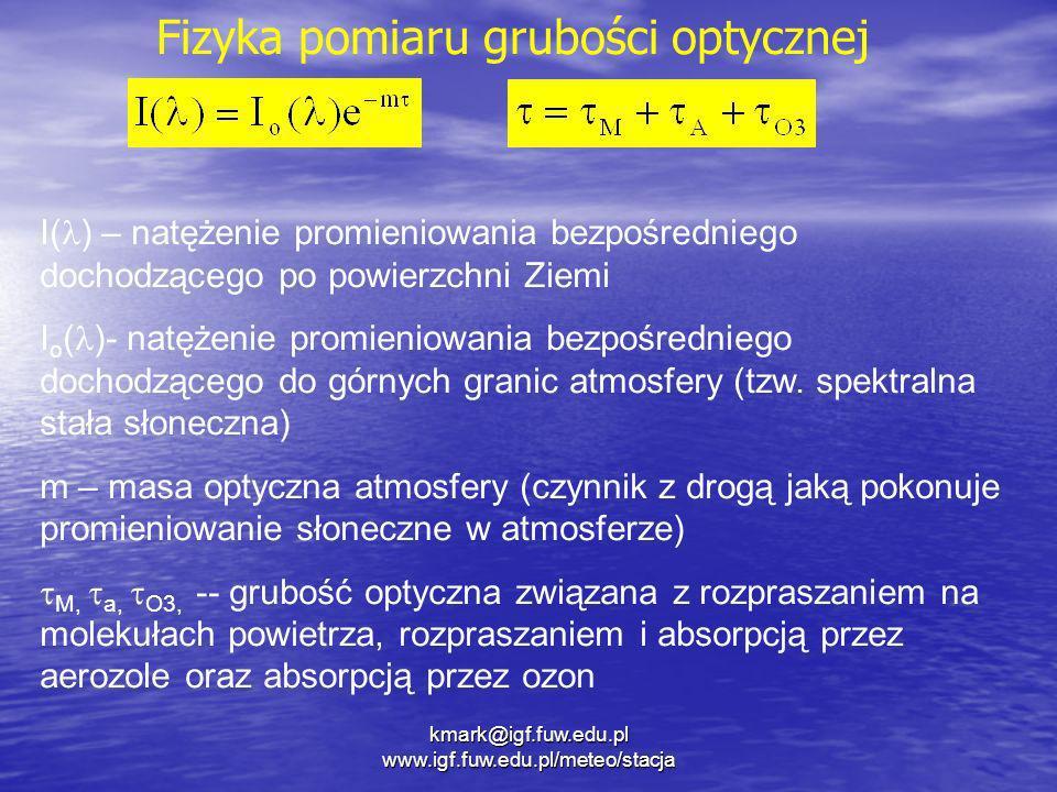 Fizyka pomiaru grubości optycznej