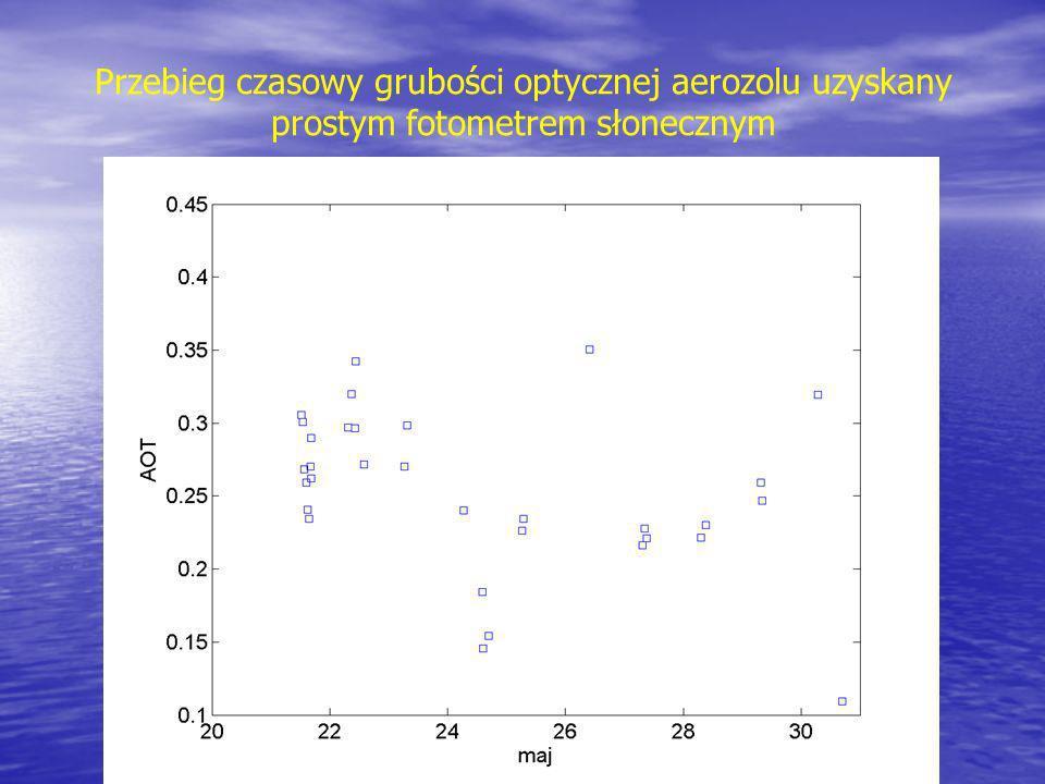 Przebieg czasowy grubości optycznej aerozolu uzyskany prostym fotometrem słonecznym