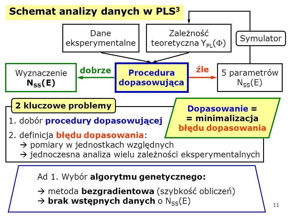 Schemat analizy danych w PLS3