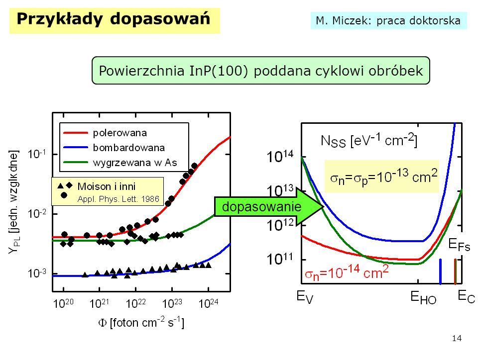 Przykłady dopasowań Powierzchnia InP(100) poddana cyklowi obróbek